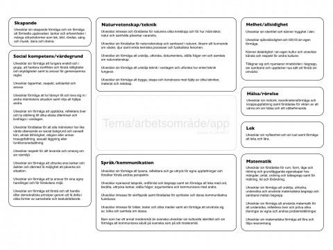Lotusdiagram skapat av IT-pedagogerna i Ystad
